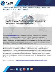Silicon Wafer Market Share
